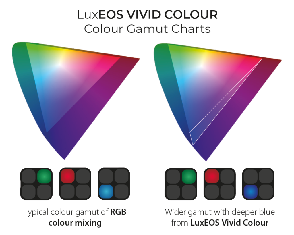 Extended gamut area of Luxeos RGBW luminaires